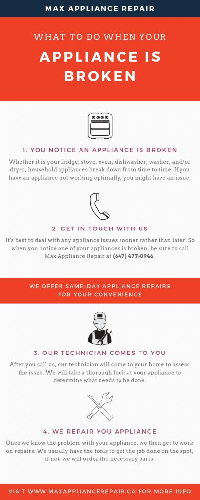 Max Appliance Repair - Infographic
